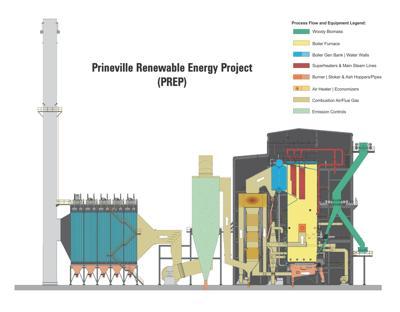 Prineville Renewable Energy Project