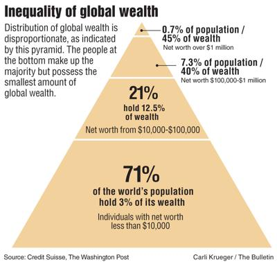 Who holds the world's wealth