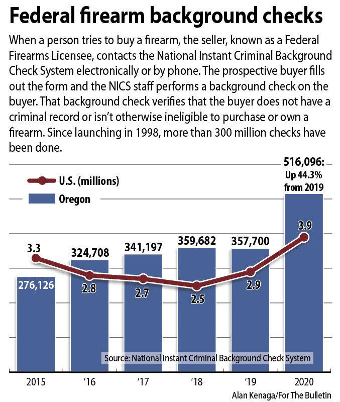 Gun sales break records in Oregon | Business | bendbulletin.com