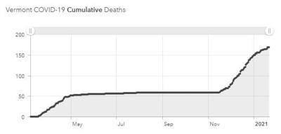 vt deaths 1022