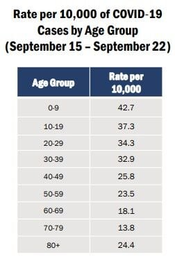 cases by age