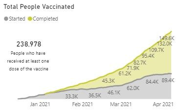 vaccination graph 0408
