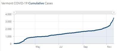 vt covid graph 1120