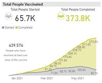 vax graph 0608