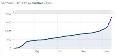 vt covid graph 1121