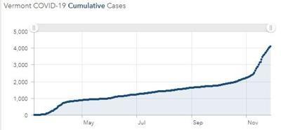 vt covid graph 1129