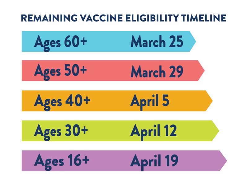 vax timeline