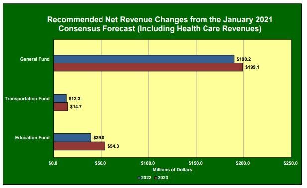 revenue projections 22 and 23.jpg