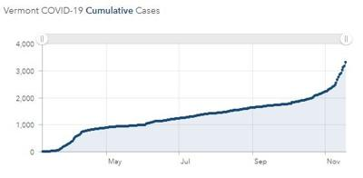 vermont covid graph 1119