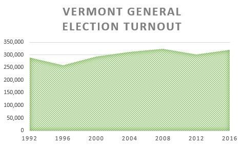 General election turnout