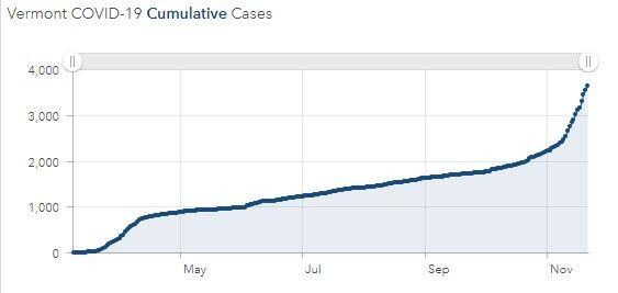 vt covid graph 1123
