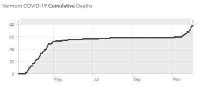 vt covid deaths 1204