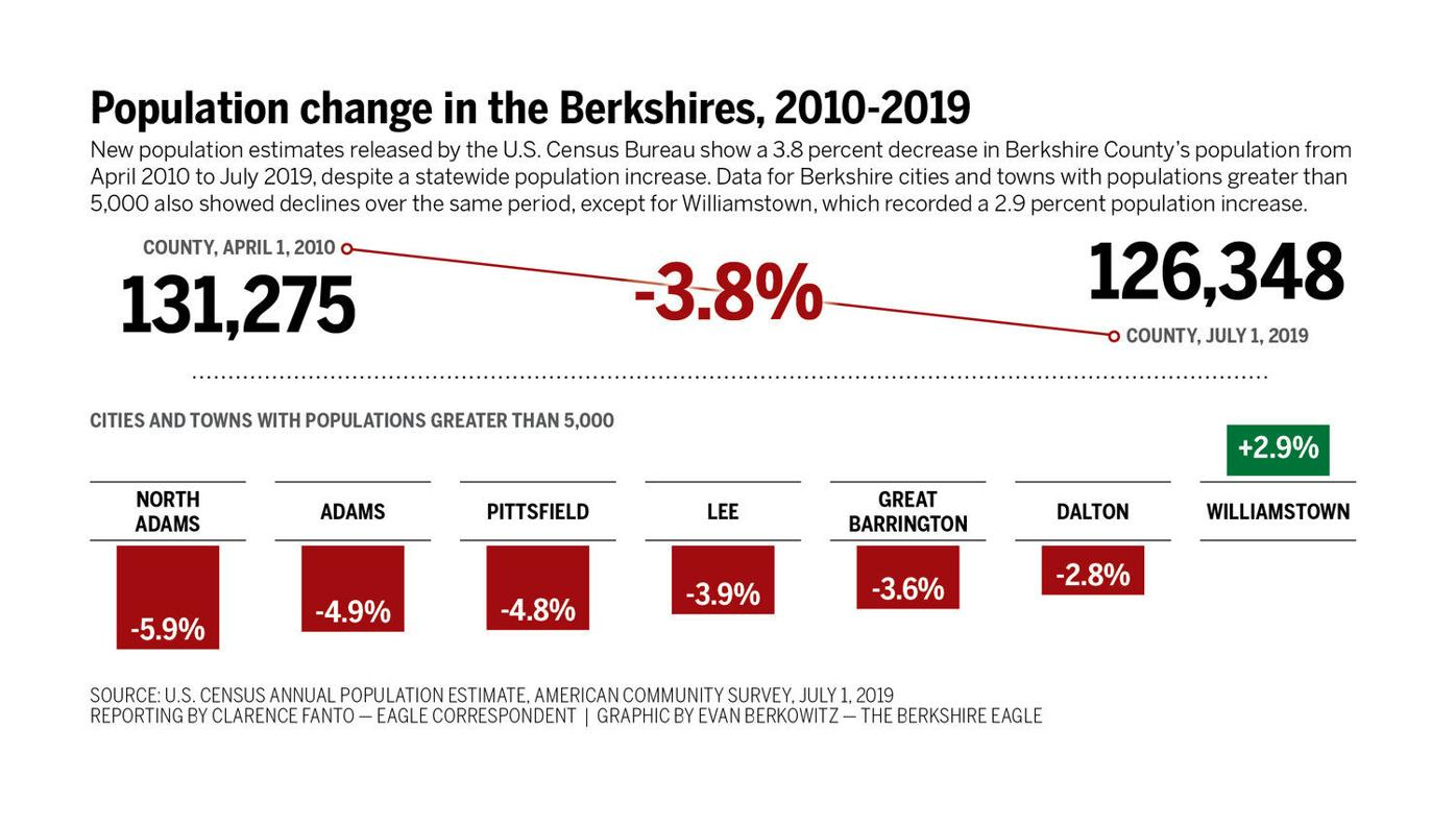 Body of proof: Census estimate shows most of Berkshires still losing population