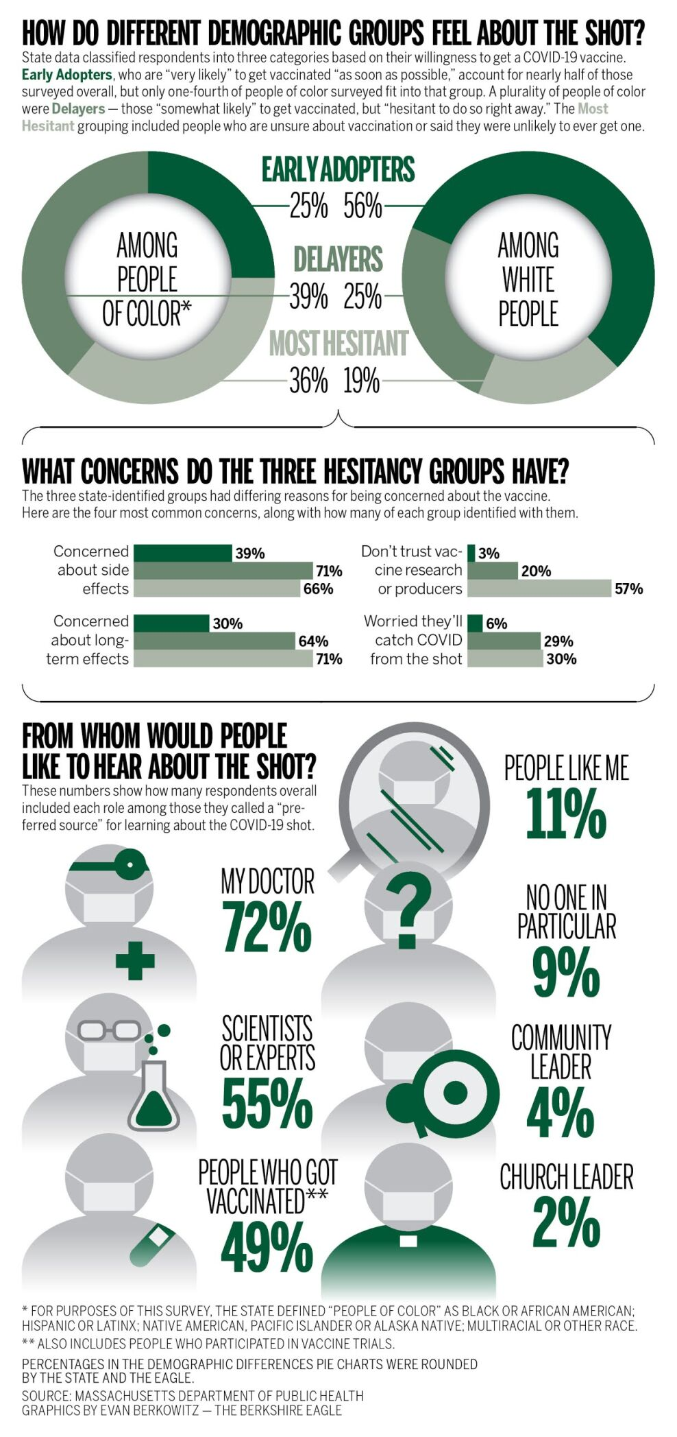 Graphic breakdown of how different demographic groups feel about COVID-19 vaccines.