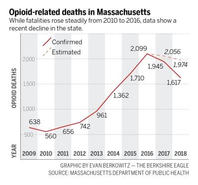 As state opioid-related deaths drop, lives still 'being devastated' in Berkshires