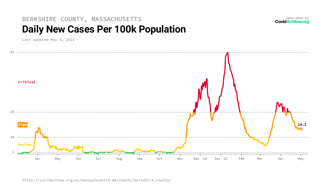 COVIDACTNOW.ORG / bc by pop / berkshire_county_massachusetts_case_incidence_2021-05-04.png