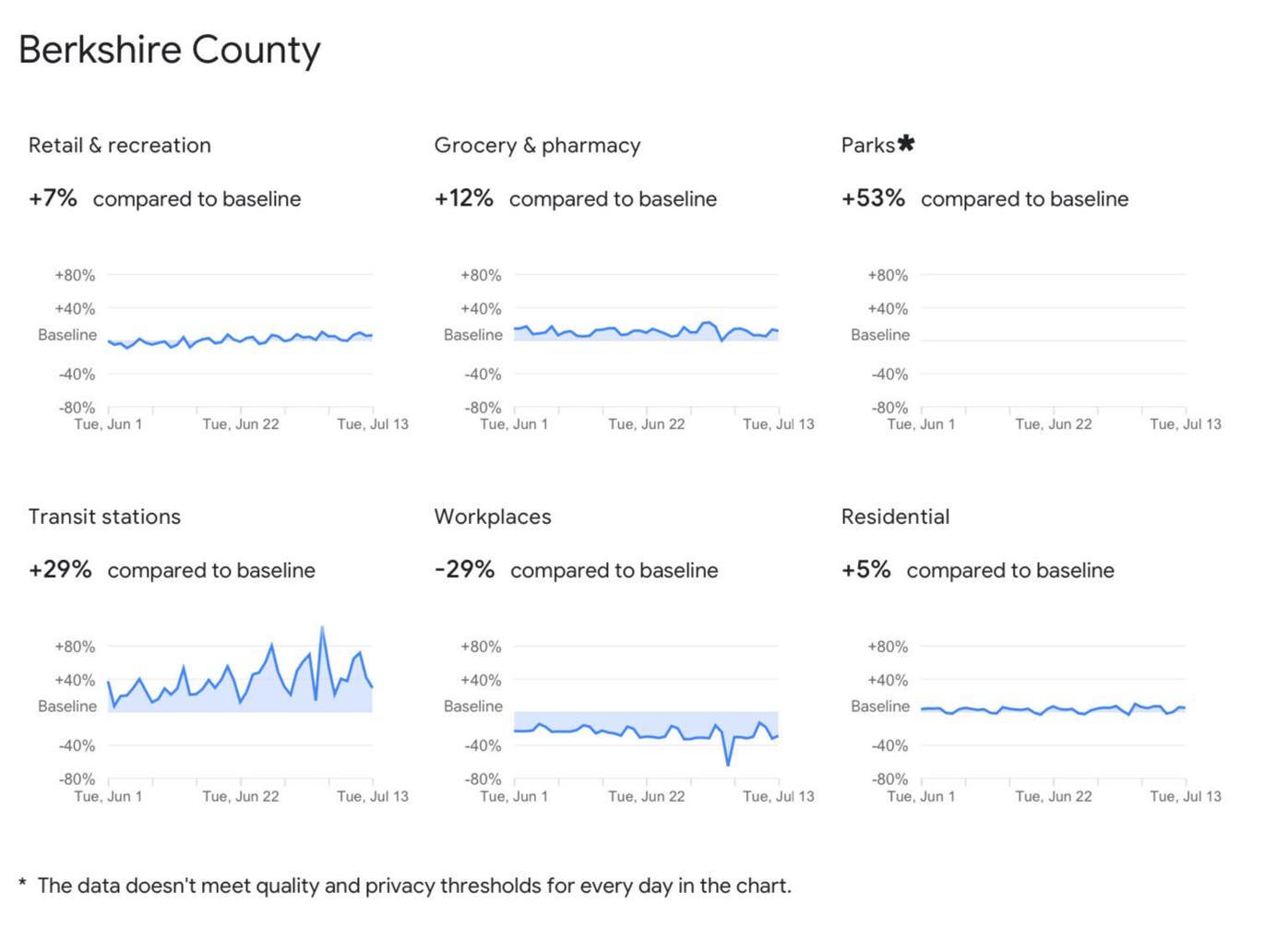 Google's COVID-19 Community Mobility Report