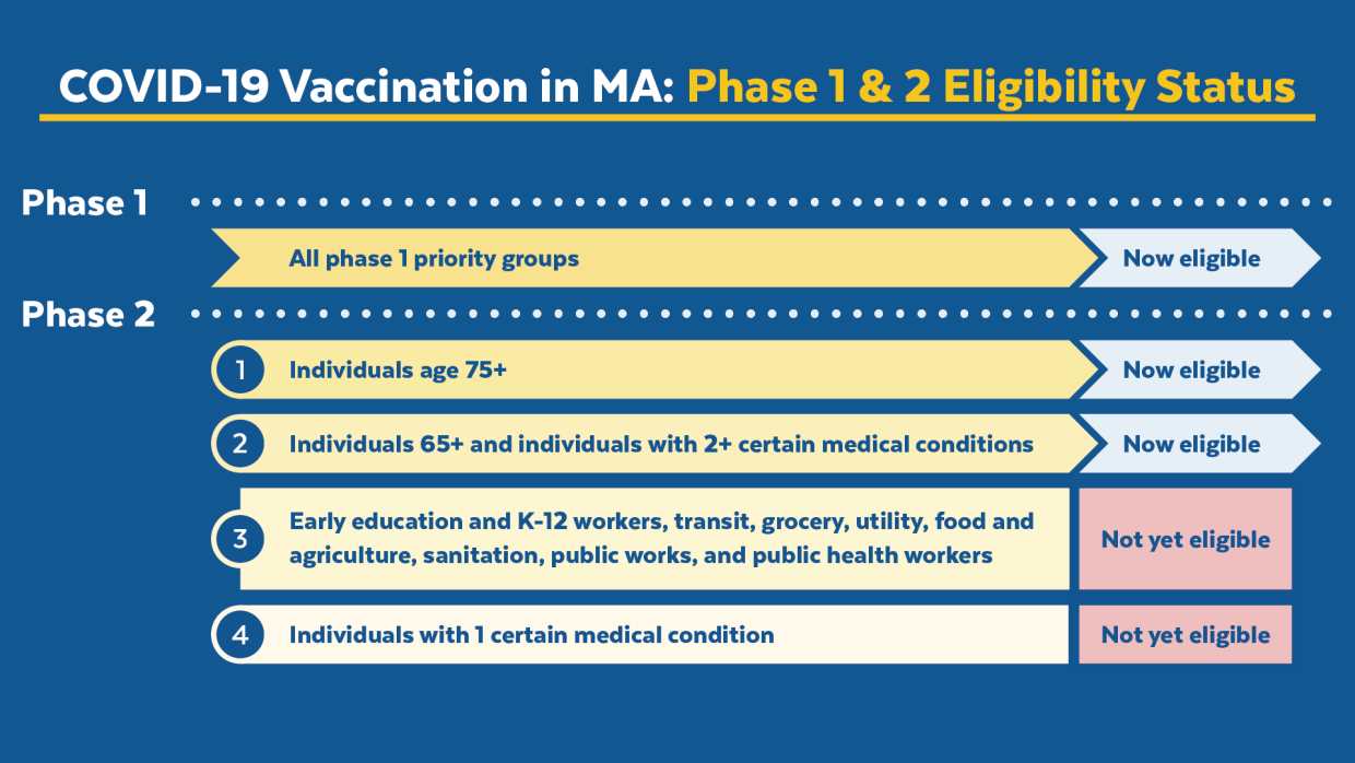 Vaccine status - phase two step 2