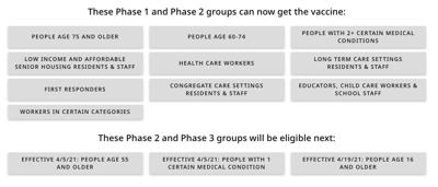 DPH vaccine eligibility