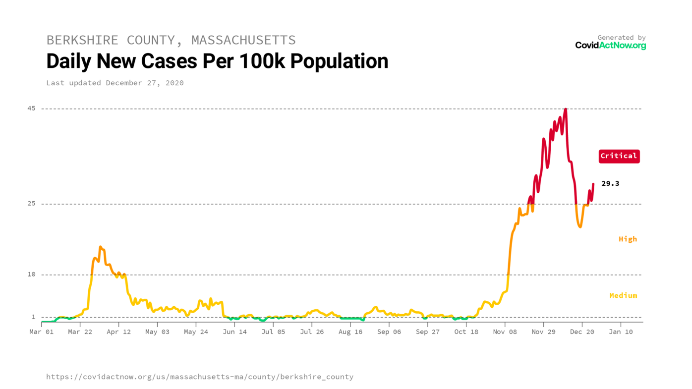 berkshire_county_massachusetts_case_incidence_2020-12-27.png