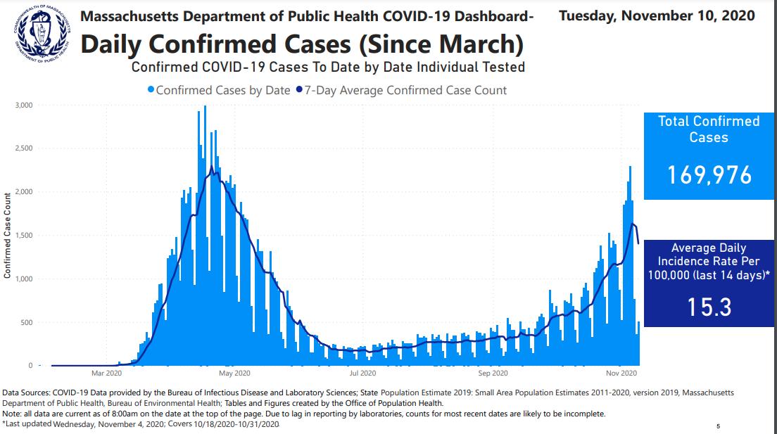 DPH New Daily Cases Nov. 10 2020