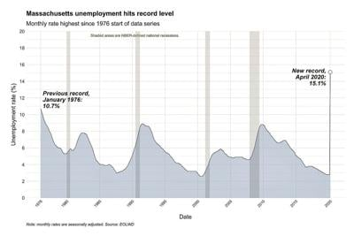 State jobless rate soars past 15 percent
