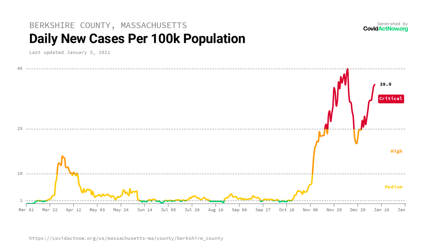 berkshire_county_massachusetts_case_incidence_2021-01-05.png