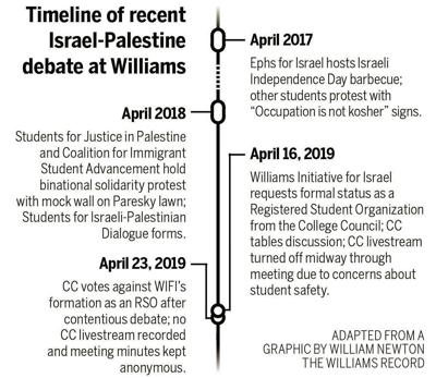 Student group ignites tension over free speech at Williams College