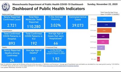 DPH dashboard Nov. 22