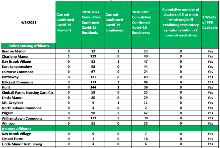 Cases at Berk Healthcare facilities as of April 8 2021