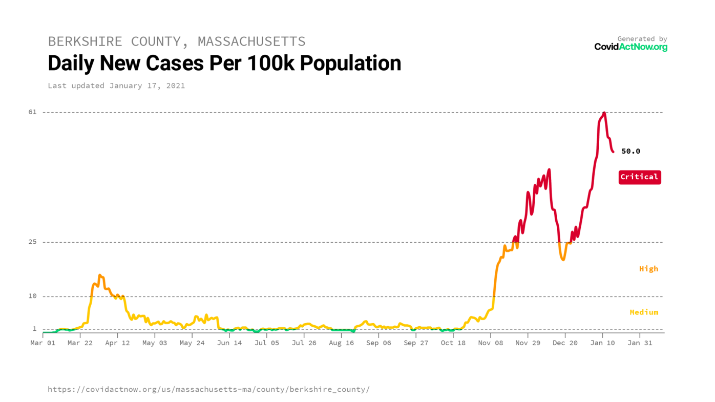 berkshire_county_massachusetts_case_incidence_2021-01-17.png
