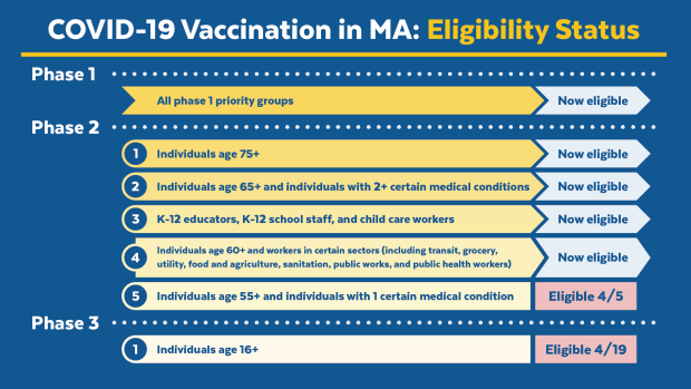 vaccine status