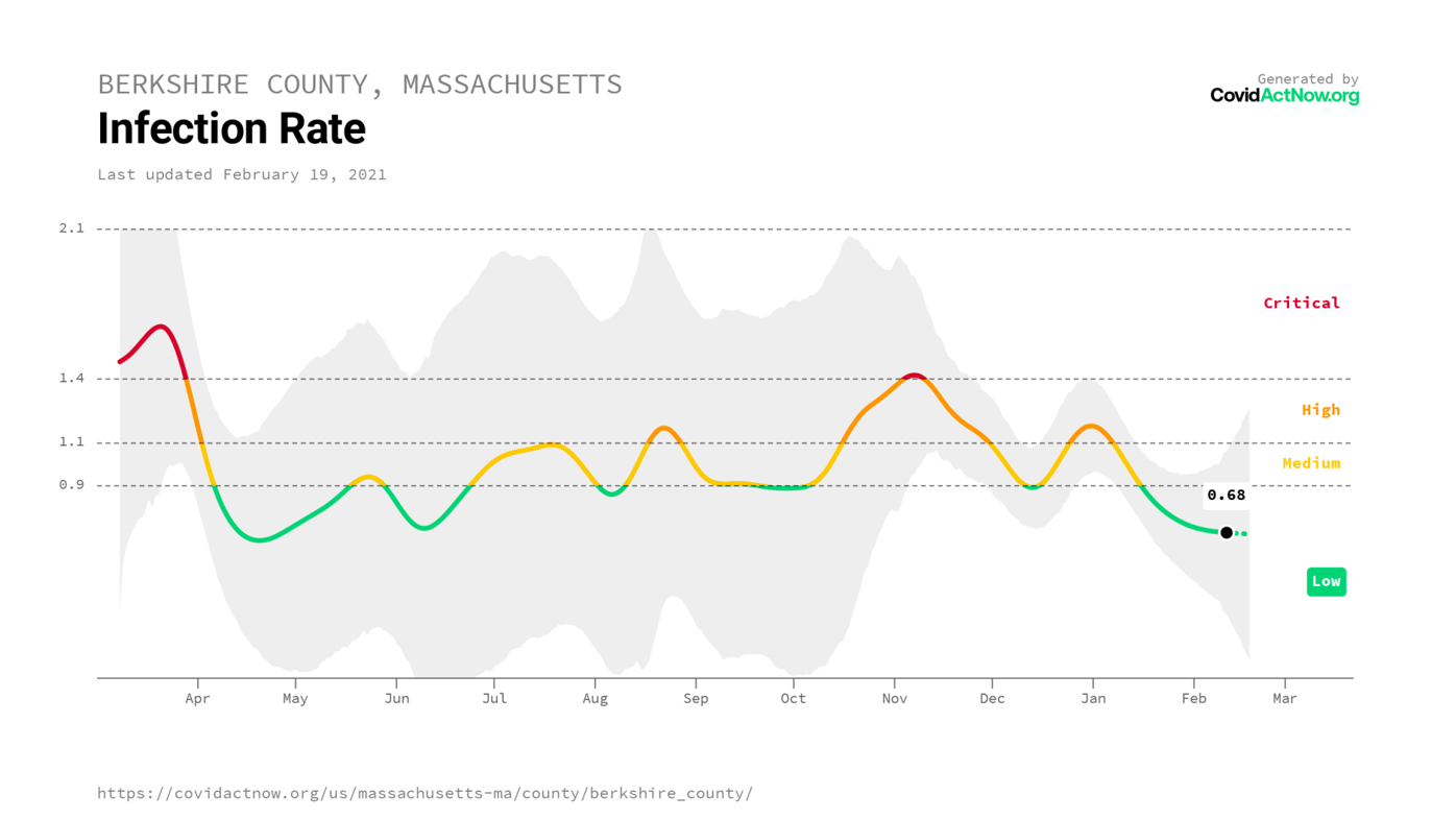 COVIDACTNOW.ORG berkshire_county_massachusetts_undefined_2021-02-19.png