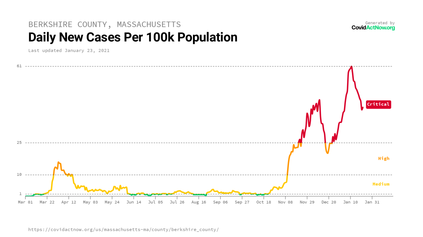 berkshire_county_massachusetts_case_incidence_2021-01-23.png
