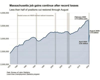 Jobless rate tumbles as Massachusetts employers add jobs in August