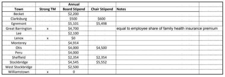 Williamstown stipends chart.png