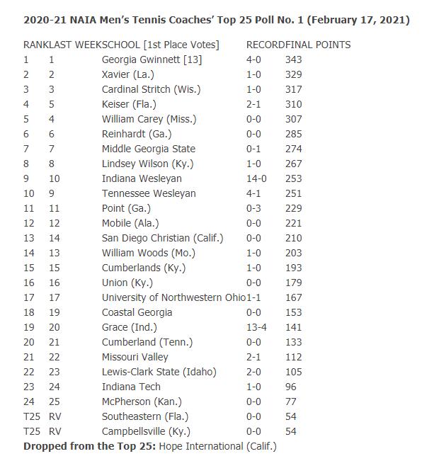 NAIA Mens Tennis Rankings 2.17.21