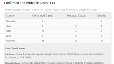 Confirmed COVID Cases 706