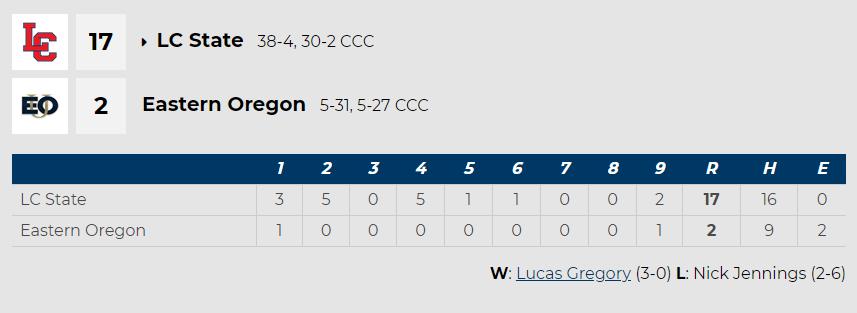 LCSC vs Eastern Oregon Box Score 5.2.21