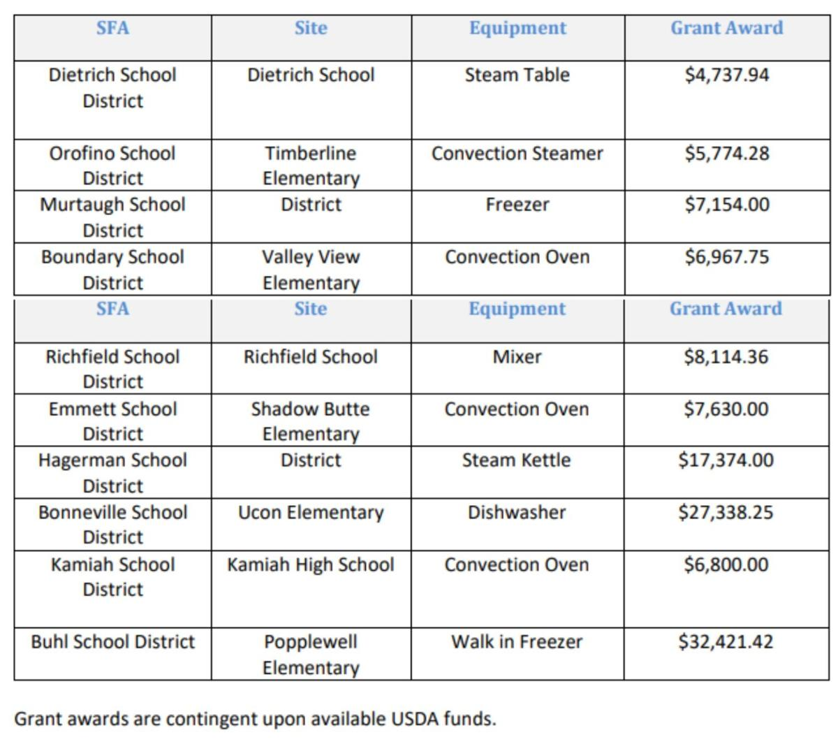 Idaho SDE Grant Awards
