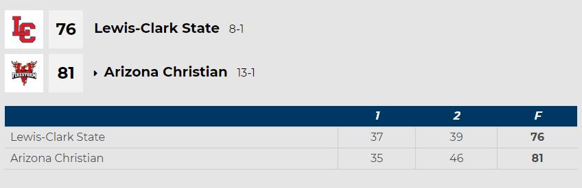 LCSC box score vs Arizona Christian