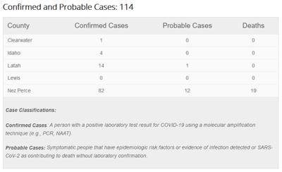 Health District COVID-19 Data 6-29-20