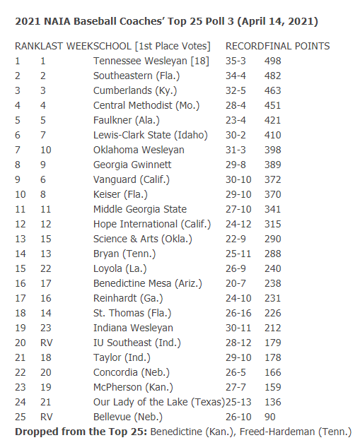 NAIA Baseball Coaches Poll (4/14/21)