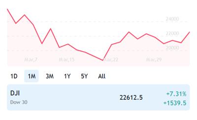 Stocks 4-6-20