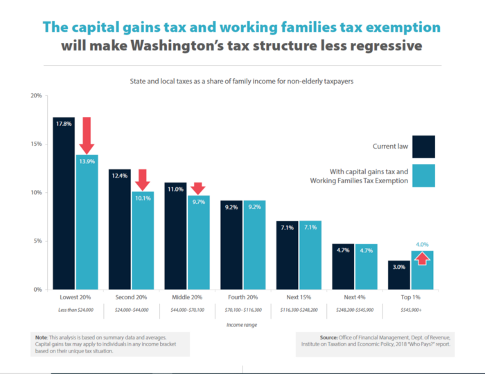 Working Families Tax Exemption (WA)
