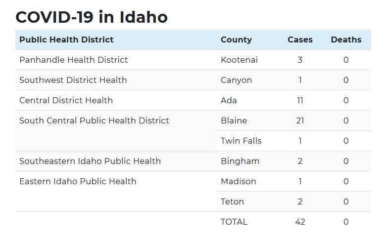 Idaho Coronavirus Cases 3-22-20