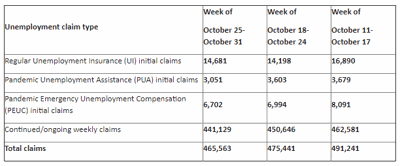 Washington State Unemployment Numbers 11/05