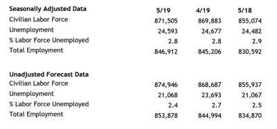 Idaho May 2019 Labor Data