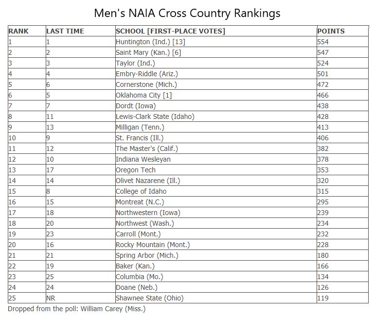 Men's NAIA Cross Country Rankings