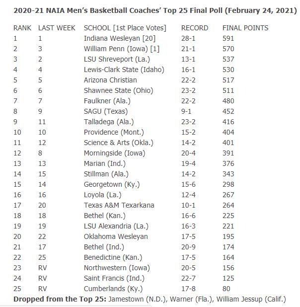 2020-21 NAIA Men's Basketball Coaches' Top 25 Final Poll